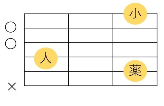 CmM7コードの基本フォーム