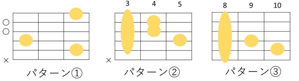 CmM7の3種類のコードフォーム