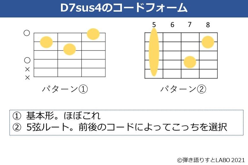 D7sus4コードのフォーム2種類