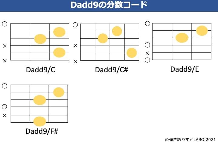 Dadd9の分数コード4種類のフォーム