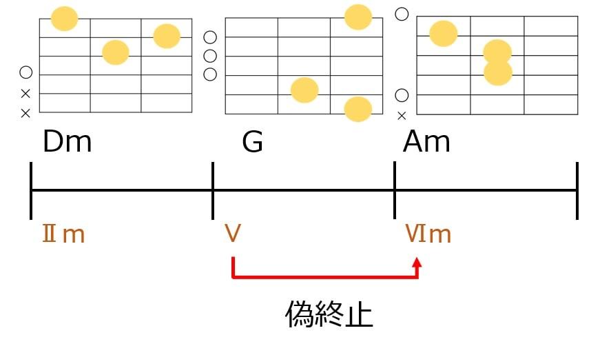 偽終止のコード進行例とギターコードフォーム