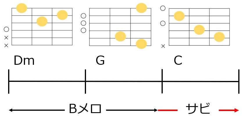 Bメロからサビに繋ぐツーファイブのコード進行とギターコードフォーム