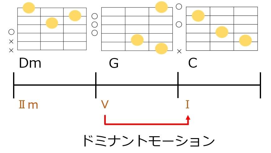 Dm-G-Cでドミナントモーションしているコード進行とギターコードフォーム