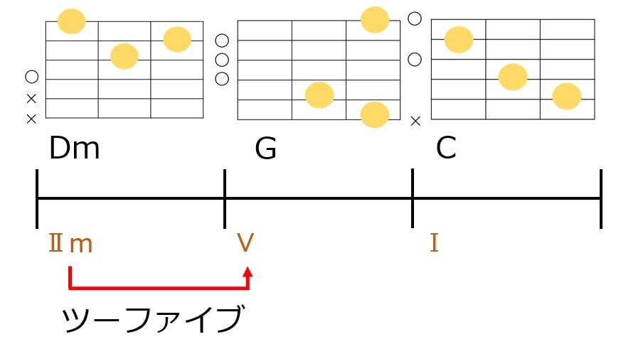 ツーファイブをコード進行とギターコードフォーム