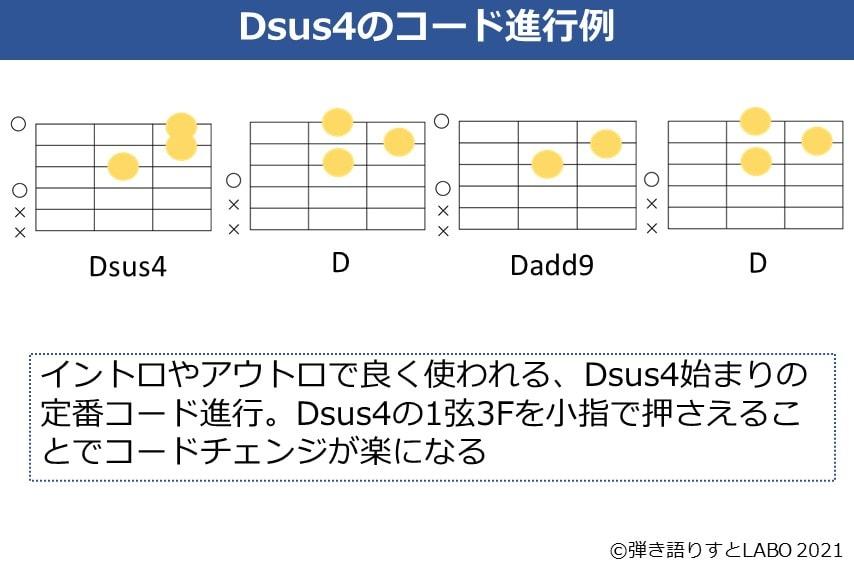 Dsus4を使ったギターコード進行。Dsus4-D-Dadd9-Dのコードフォーム