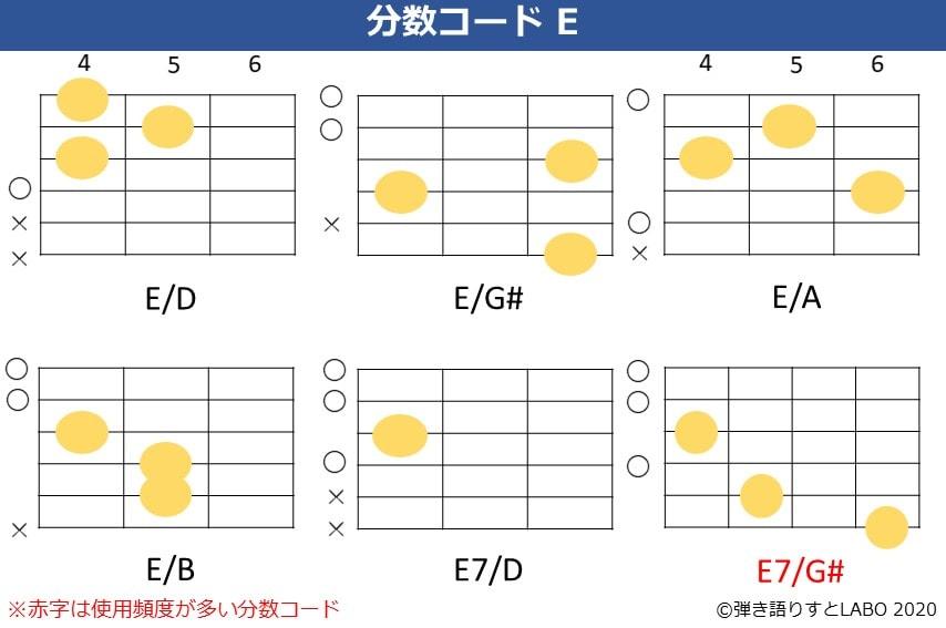 Eの分数コード。E/D,E/G#,E/A,E/B,E7/D,E7/G#のコードフォーム