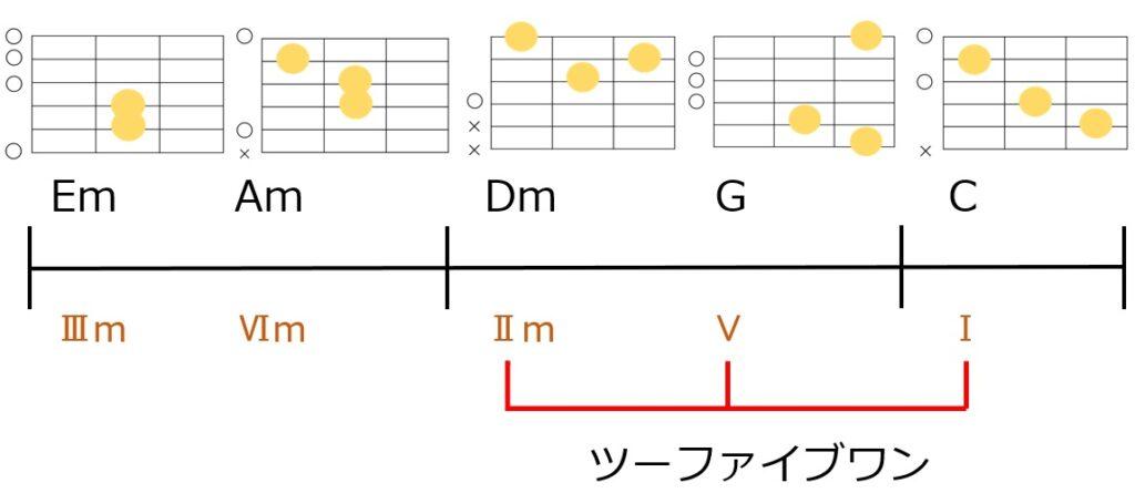 ツーファイブワンを使ったコード進行例とギターコードフォーム