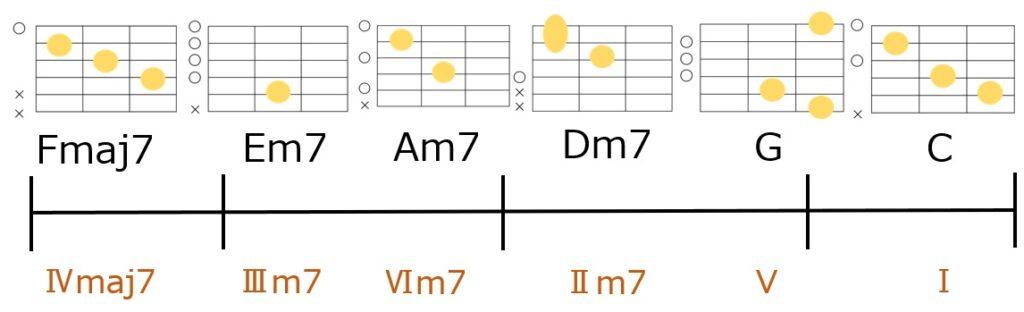 Fmaj7-Em7-Am7-Dm7-G-Cのコード進行とギターコードフォーム