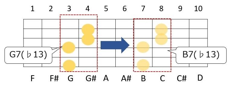 ギターコードのG7(♭13)を7Fに移行するとB7(♭13)になる