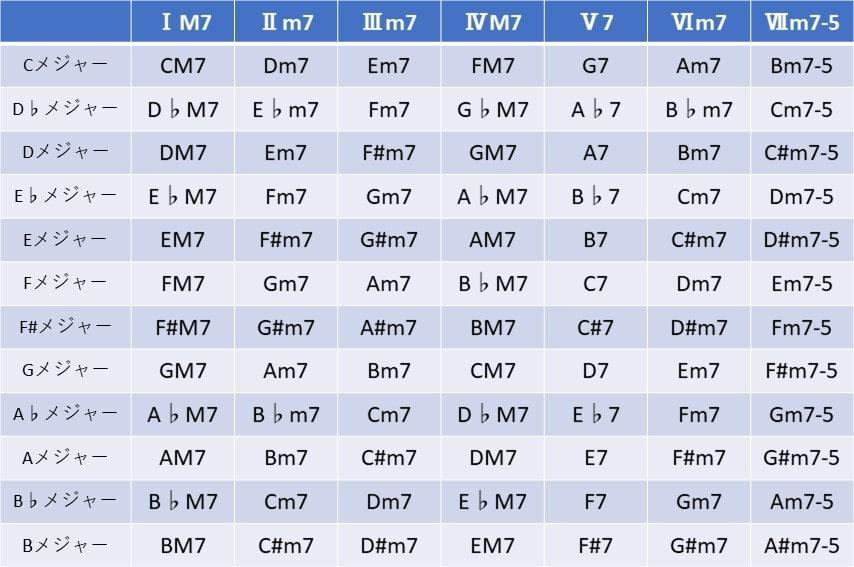 メジャーキーのダイアトニックコード一覧表