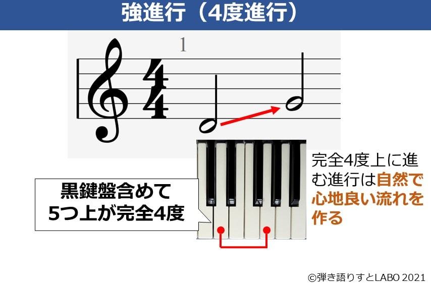 音楽理論における強進行(4度進行)を説明した図