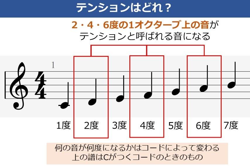 ギターコードにおけるテンションの音とはどれか?