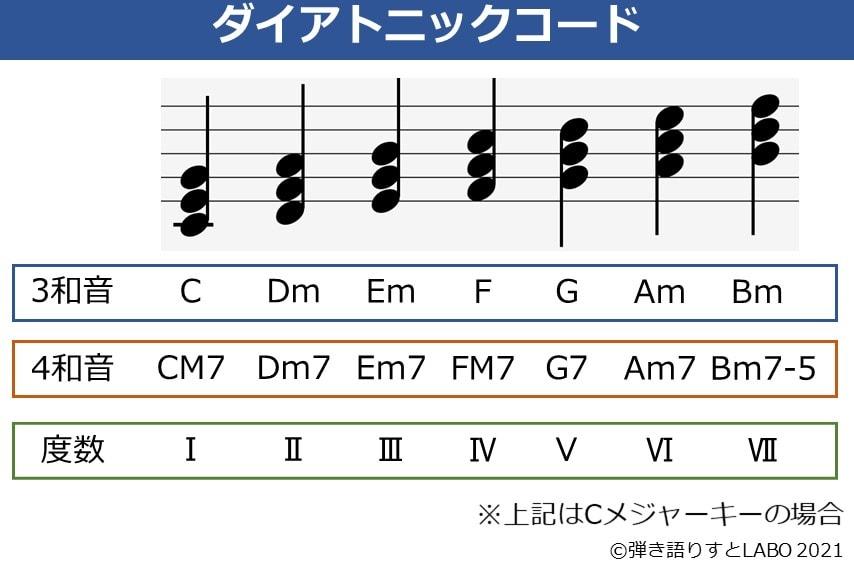 ダイアトニックコードの3和音、4和音、度数の一覧