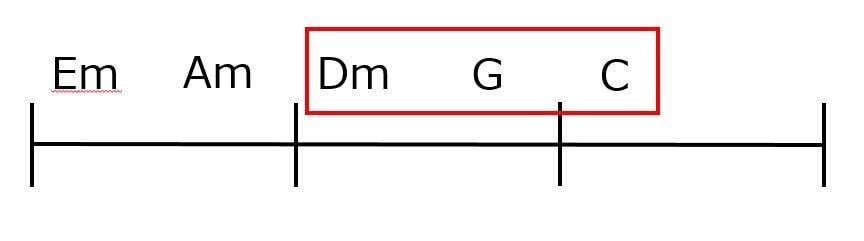 ツーファイブワンのコード進行例1