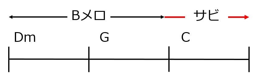 ツーファイブワンを使ったBメロからサビへの移行パターン