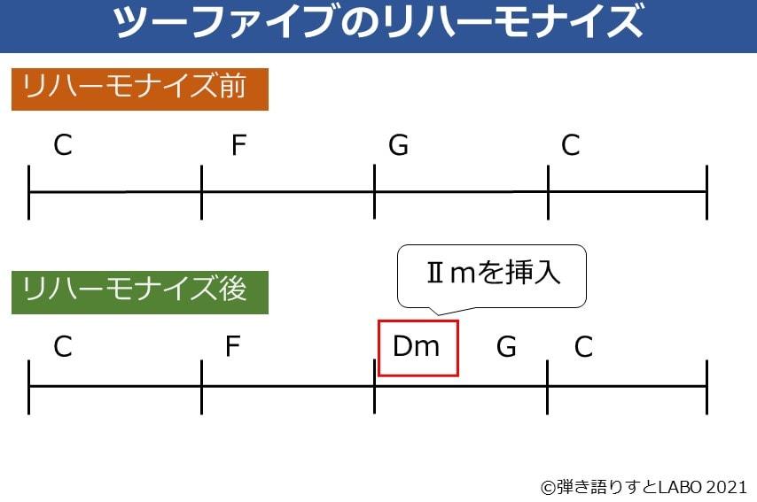 ツーファイブを利用したリハーモナイズ例。Ⅴの前にⅡmを挿入した