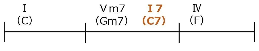 Ⅴm7-Ⅰ7-Ⅳのセカンダリードミナントパターン