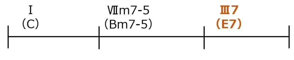Ⅰ→Ⅶm7-5→Ⅲ7のセカンダリードミナントパターン