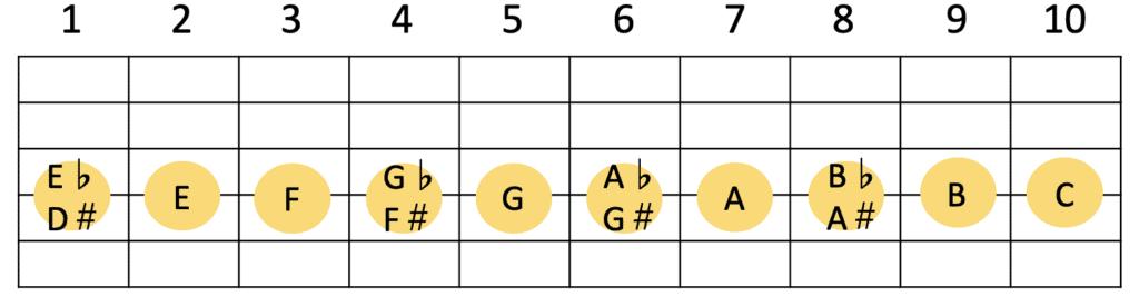 ギター4弦の各フレットの音