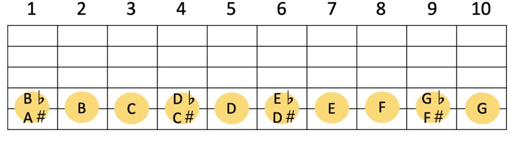ギター5弦の各フレットの音