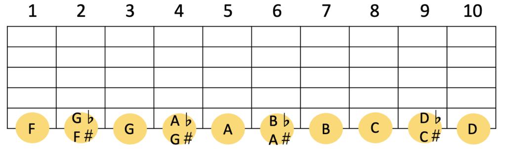 ギター6弦の各フレットの音