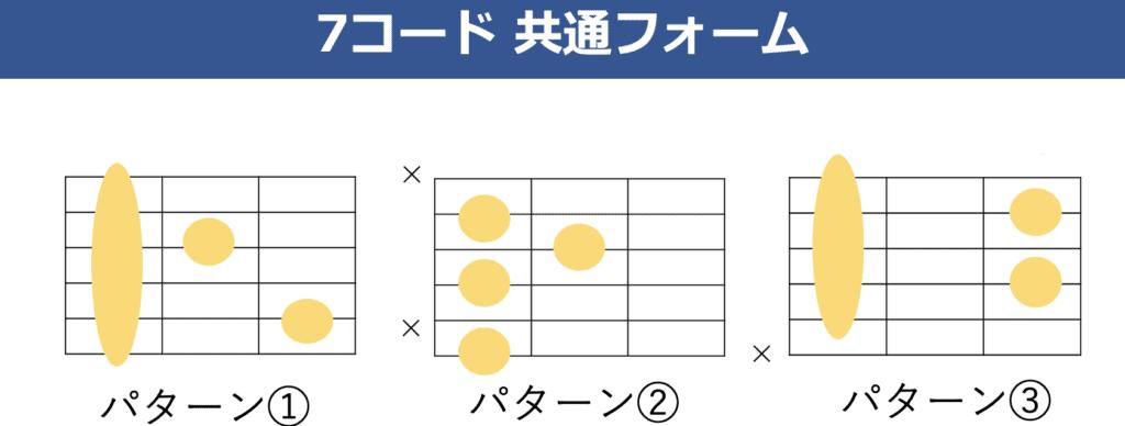ギターの7thコード 共通コードフォーム