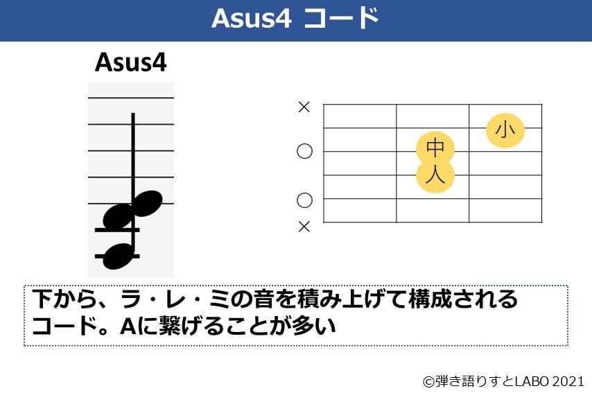 Asus4の構成音とコードフォーム