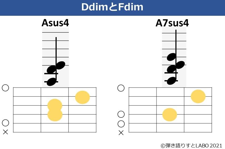 Asus4とA7sus4の構成音とコードフォーム