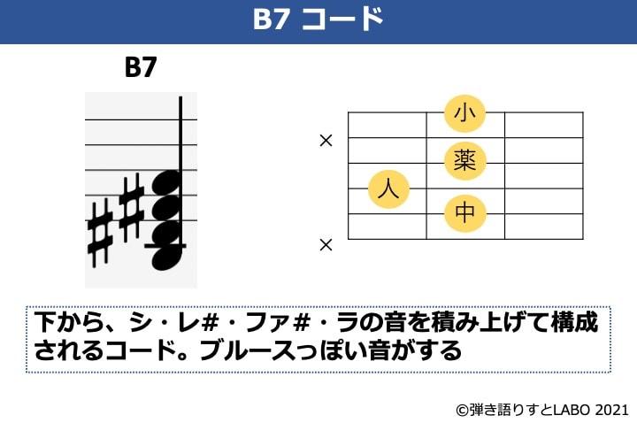 B7の構成音とギターコードフォーム