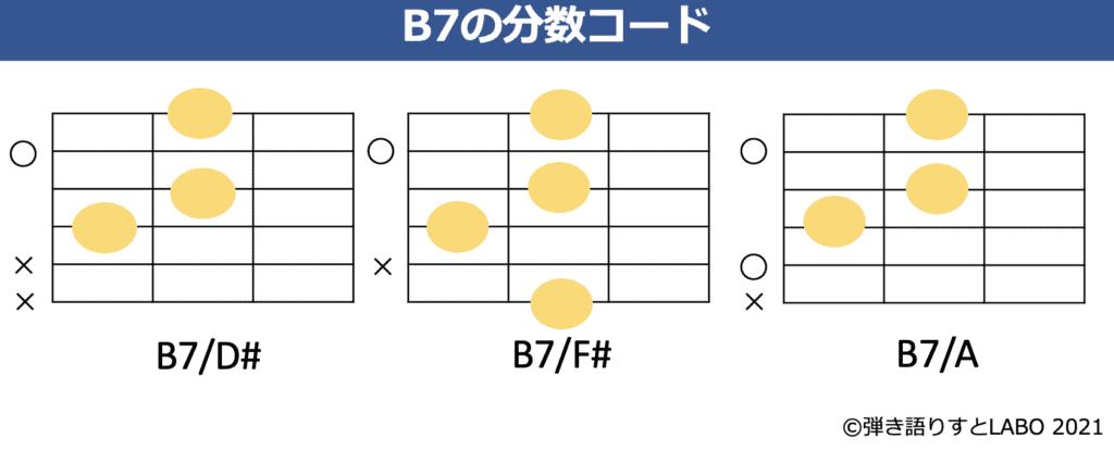 B7の分数コードとギターコードフォーム