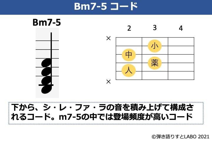 Bm7-5の構成音とギターコードフォーム