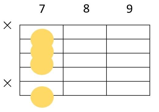 Bm7のギターコードフォーム3