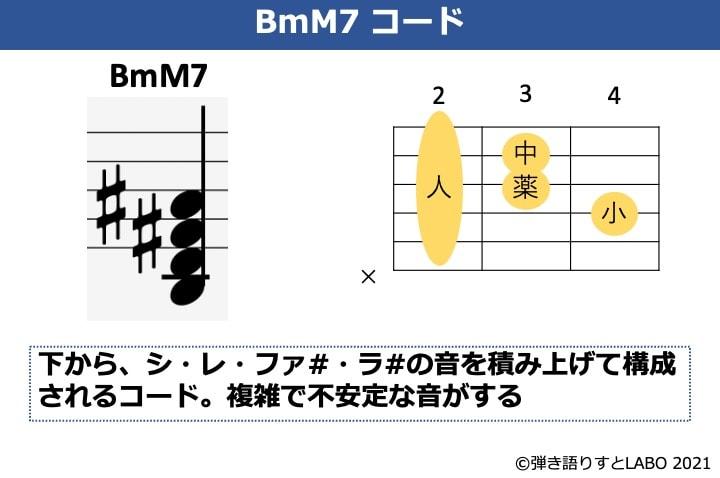 BmM7の構成音とギターコードフォーム