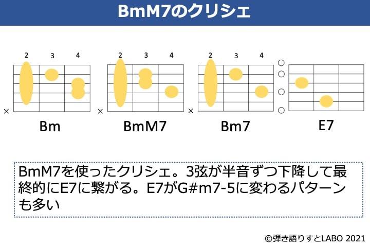 BmM7を使ったクリシェのコード進行