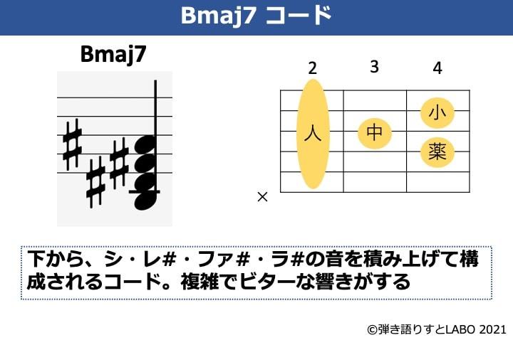 Bmaj7の構成音とギターコードフォーム