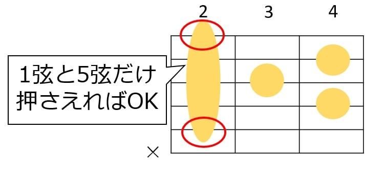 Bmaj7の人差し指は1弦と5弦だけ押さえられればOK