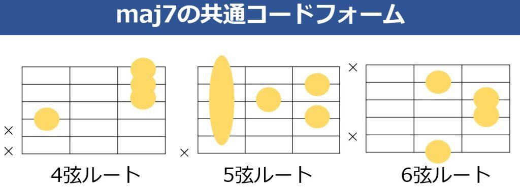 maj7の共通ギターコードフォーム 4弦ルート、5弦ルート、6弦ルートの3種類