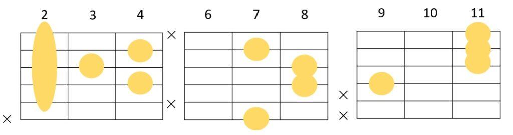 Bmaj7のギターコードフォーム 3種類
