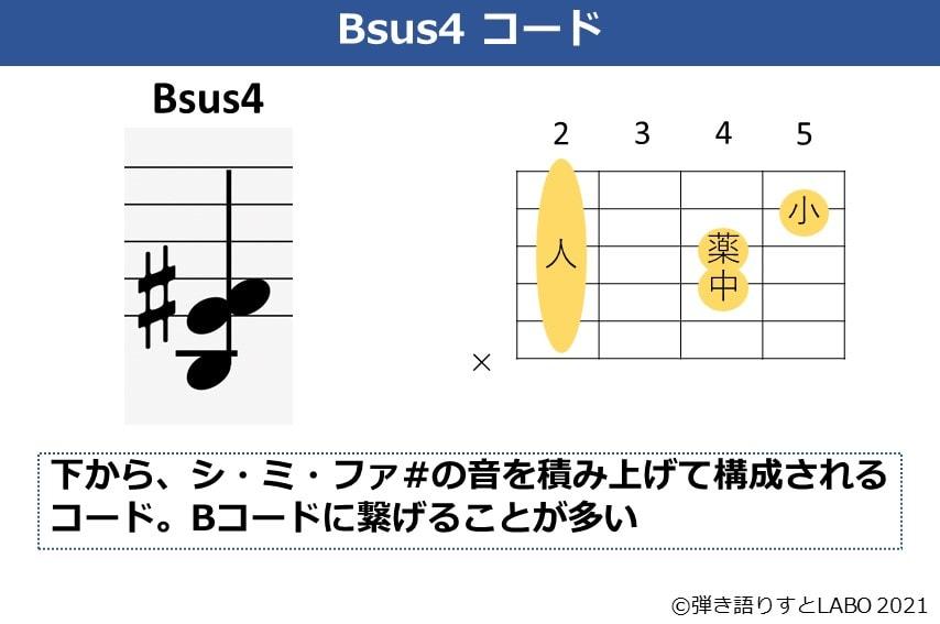 Bsus4の構成音とギターコードフォーム