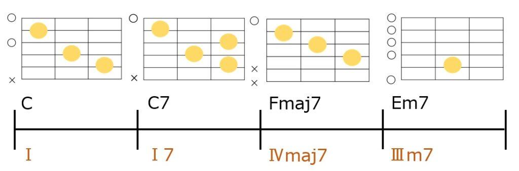 C-C7-Fmaj7-Em7のコード進行とギターコードフォーム
