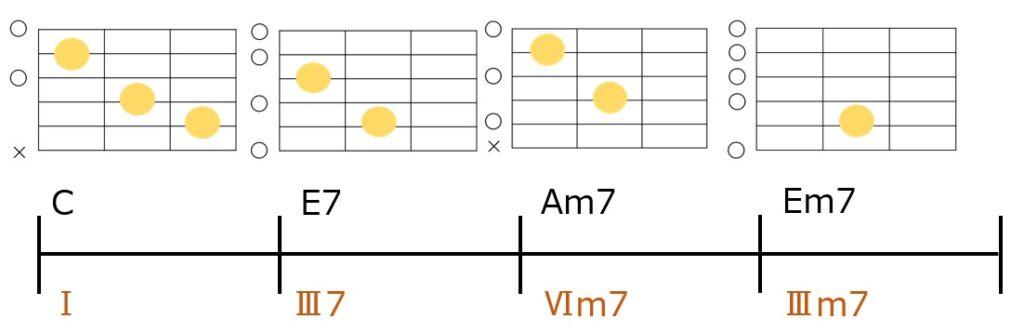C-E7-Am7-Em7のコード進行とギターコードフォーム