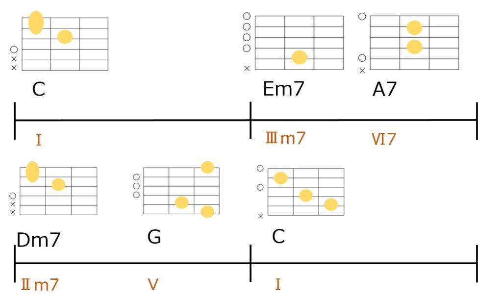 C-Em7-A7-Dm7-G-Cのコード進行。ギターコードフォーム