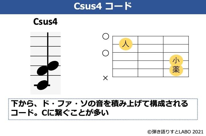Csus4コードの構成音とコードフォーム