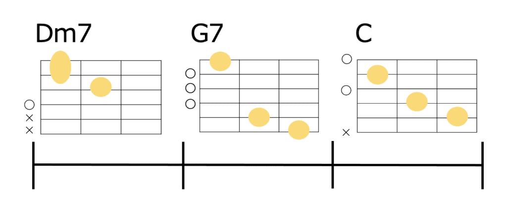 Dm7-G7-Cのギターコードフォーム