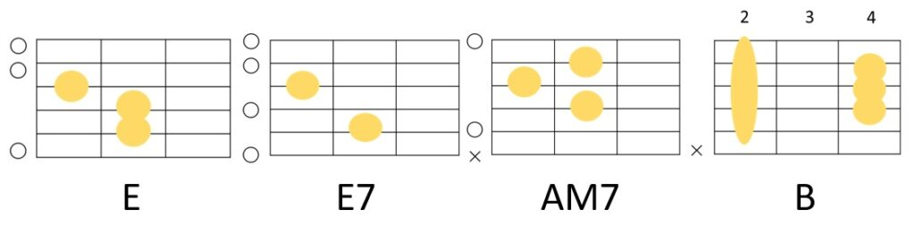 E→E7→Amaj7→Bのコード進行とフォーム