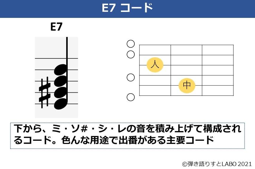 E7コードの構成音と基本コードフォーム
