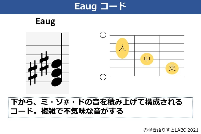 Eaugの構成音とコードフォーム