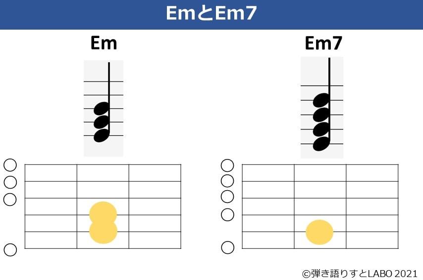 EmとEm7の構成音とコードフォーム