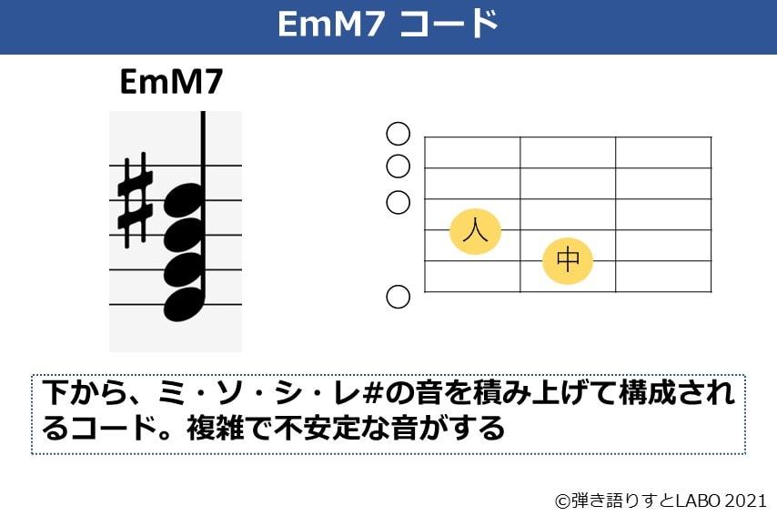 EmM7の構成音とコードフォーム