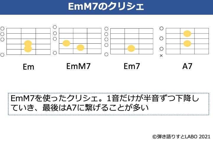 EmM7を使ったクリシェのコード進行